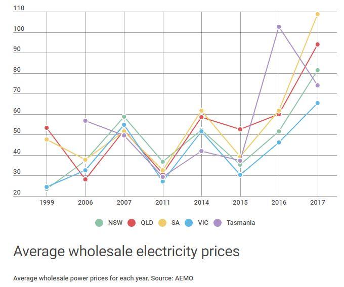 solar power cost chart