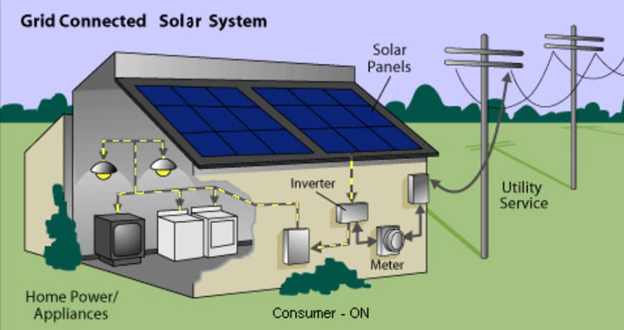 grid connected solar