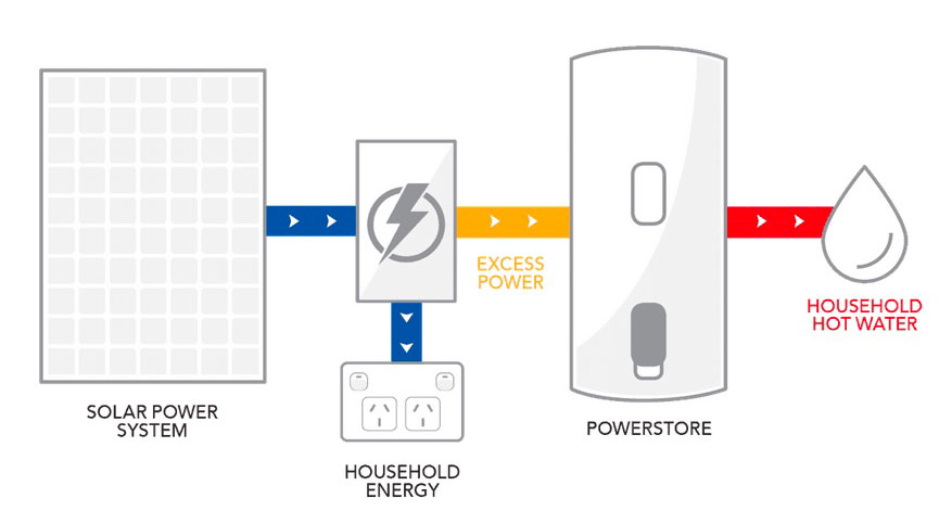 powerstore operation diagram