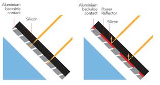 solar diagrams