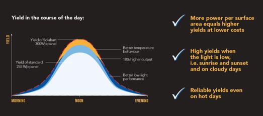 solar yields in a day